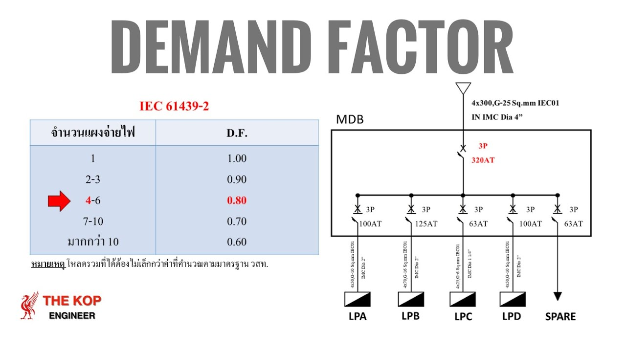 การ Demand Load มาตรฐาน วสท. และ IEC 61439-2