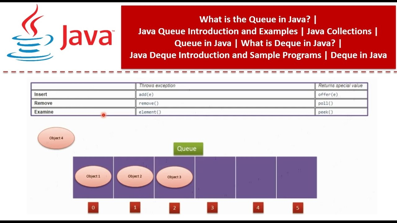 What is the Queue & Deque in Java   Java Queue & Deque Introduction and  Examples   Java Collections