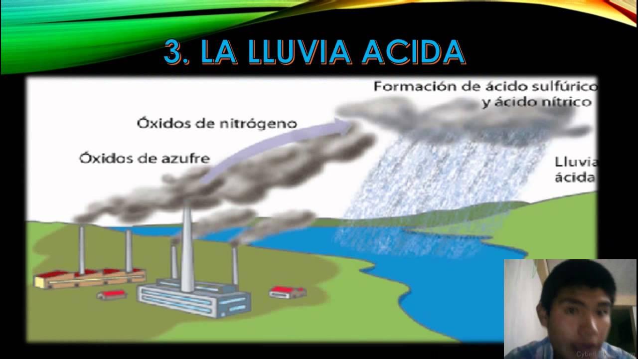 LAS LLUVIAS ÁCIDAS (CONSIENTIZACION) YouTube