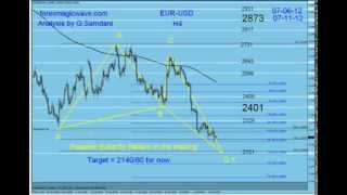 My Forex Magic Wave.Harmonic Trading and Elliott Wave Trades By G. Samdani