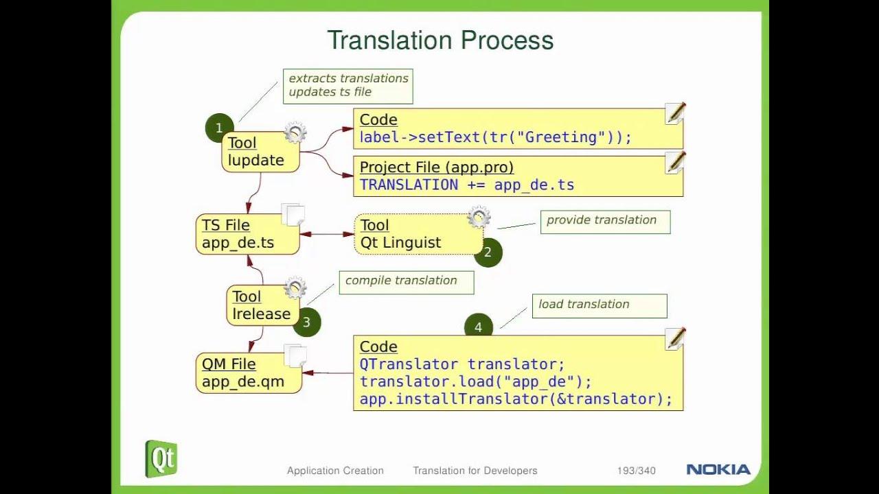 Qt Training: Application Creation (part 3/3): Translation for Developers:  Justin Noel by ICS