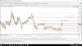 Forex Live 1 minute Scalping - GBPUSD 618-127 confluence - 3 pips profit (5-15 min).mp4