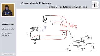 PSI/PTSI Machines Synchrones (1) : structure et idée d'ensemble