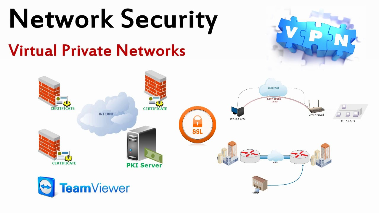 What Is A VPN? – Beginners Guide To Virtual Private Networks