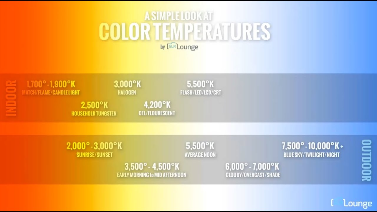 6 Tips To Understanding White Balance And Color