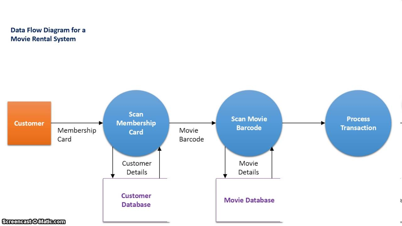 Data Flow Diagram And Context Harbor Breeze Fan Wiring Diagrams The Difference Between Youtube