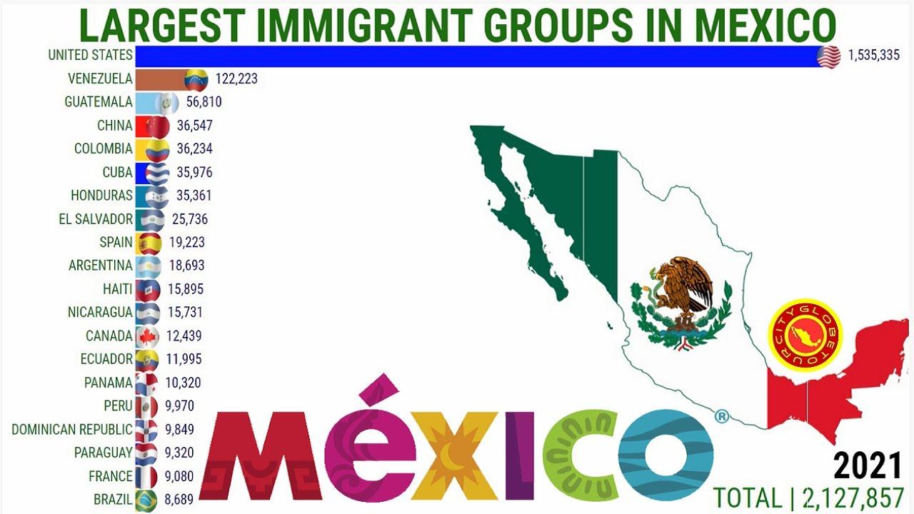 Maiores Grupos de IMIGRANTES no MEXICO