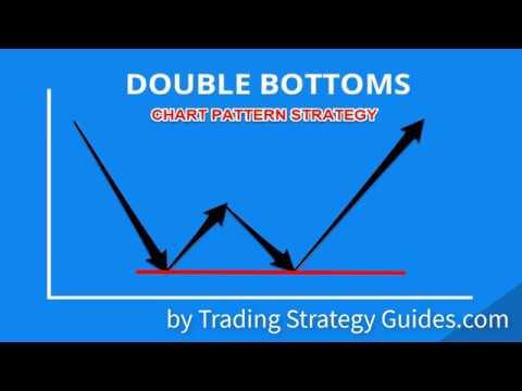 double-bottom-chart-pattern-strategy