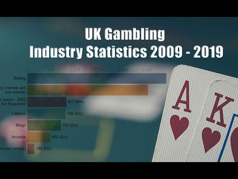 🎰 How did the UK Gambling Industry Change over the last decade?