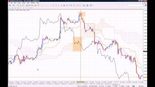 How to Use the Ichimoku Kinko Hyo Indicator on MT4