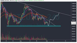 What's going on with Bitcoin!!! Bitcoin Technical Analysis