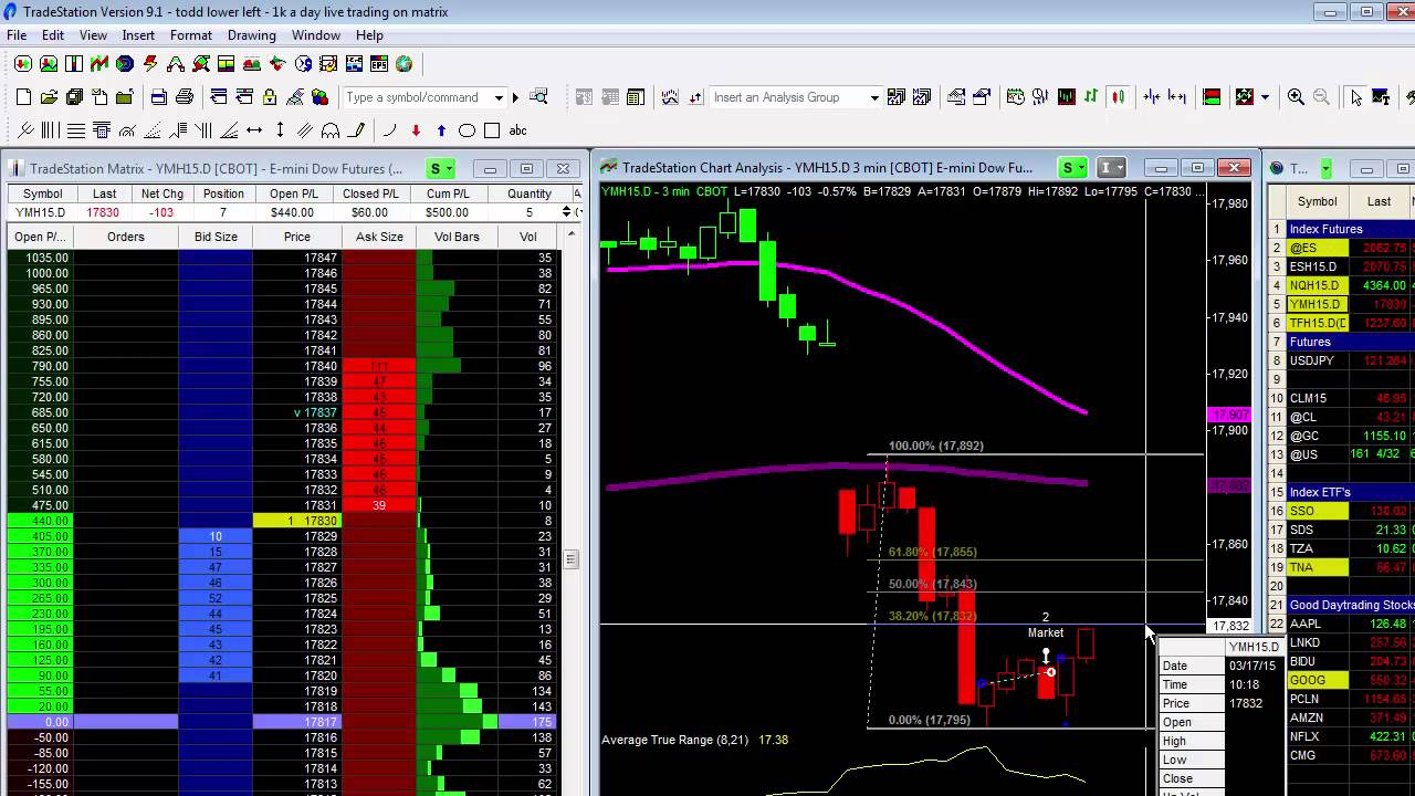 515 In Profits This Morning Trading Dow Futures Youtube
