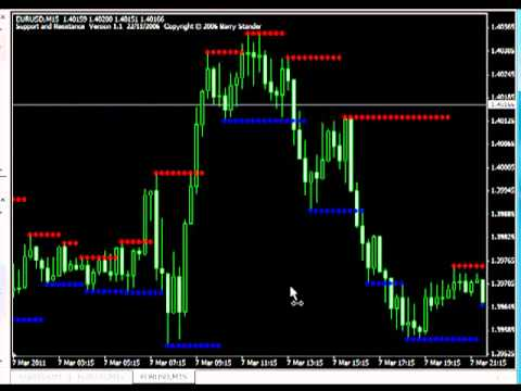 Forex monthly high low indicator