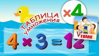 Музыкальная таблица умножения на 4. Развивающее видео для детей. ПАПА V ТЕМЕ.