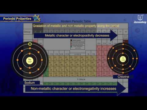 Periodic Table Metallic And Non Metallic Properties School Of