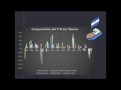 Analisis PIB E IMAE Nicaragua/Honduras