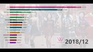 [DATA VISUALIZATION]TOP15 FEMALE GROUPS GAON 'TOTAL ALBUM SALES' (2010-2018)韓女團GAON總銷量TOP15排名變化