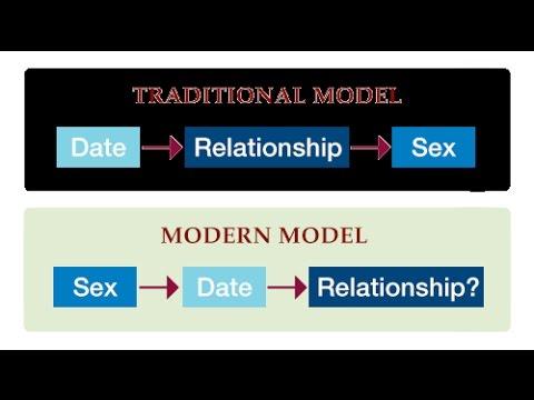dating vs monogamy