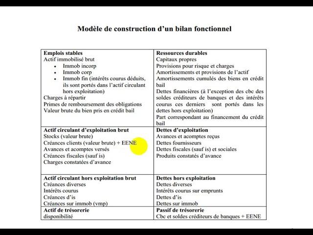 Analyse financière S4 partie 13 bilan fonctionnel