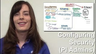 OSIsoft: Configuring PI Data Archive Security Online Course