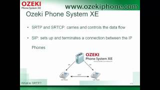 What is SRTP, a Presentation on Secure Real Time Transport Protocol in VoIP Communication