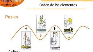 Aprender Tarot- Arcanos Menores: El orden de los 4 palos,: Bastos, copas, espadas y oros