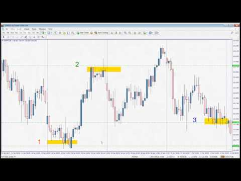 Naked Trading: Pure Support And Resistance Trading - Walter Peters