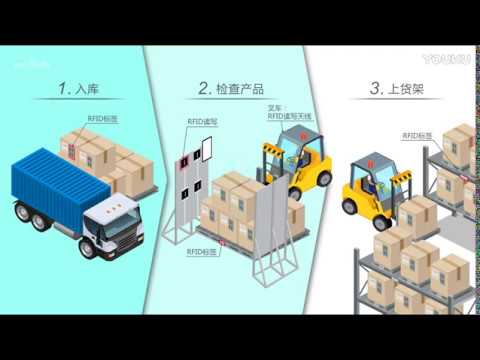 [AsiaRFID] Logistics warehouse management system using RFID technology - HD