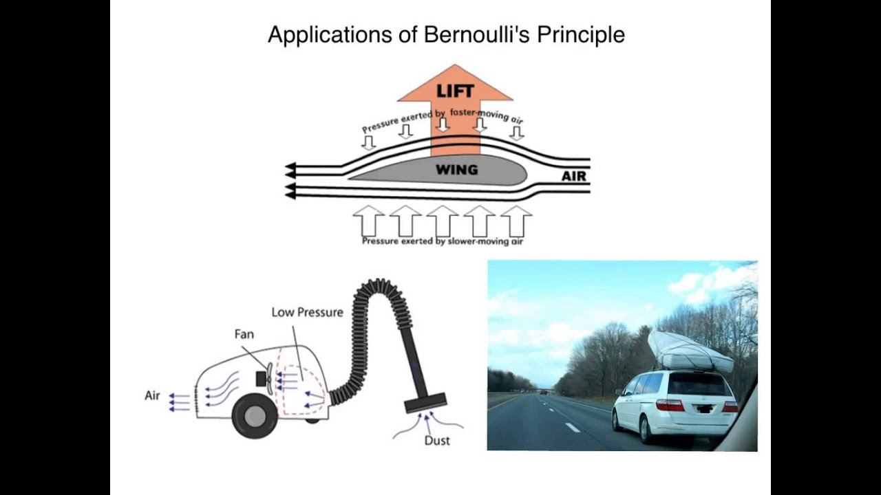 report on air flow rig and bernoullis In a differential pressure drop device the flow is calculated by measuring the pressure drop over an obstructions inserted in the flow the differential pressure flowmeter is based on the bernoullis equation, where the pressure drop and the further measured signal is a function of the square flow speed.