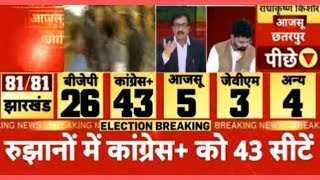 Jharkhand Election Result 2019 LIVE, results 2019, BJP+ 29, Cong+ 40, झारखंड चुनाव, Jhar khand