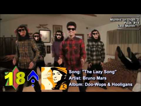 Top 25 Songs of April 2011