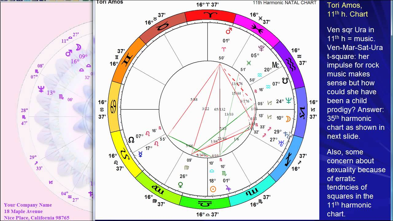 Astrology Birth Chart Of Tori Amos Youtube