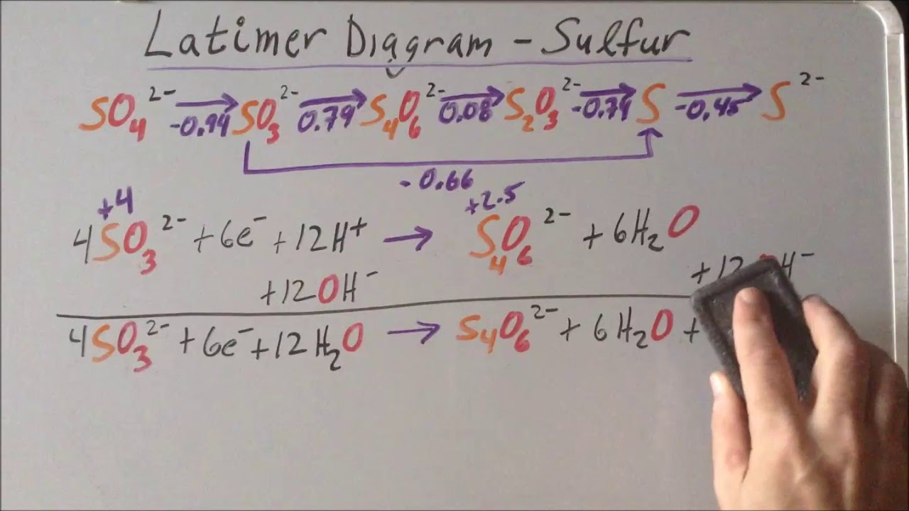 latimer diagram for sulfur in basic solution [ 1280 x 720 Pixel ]
