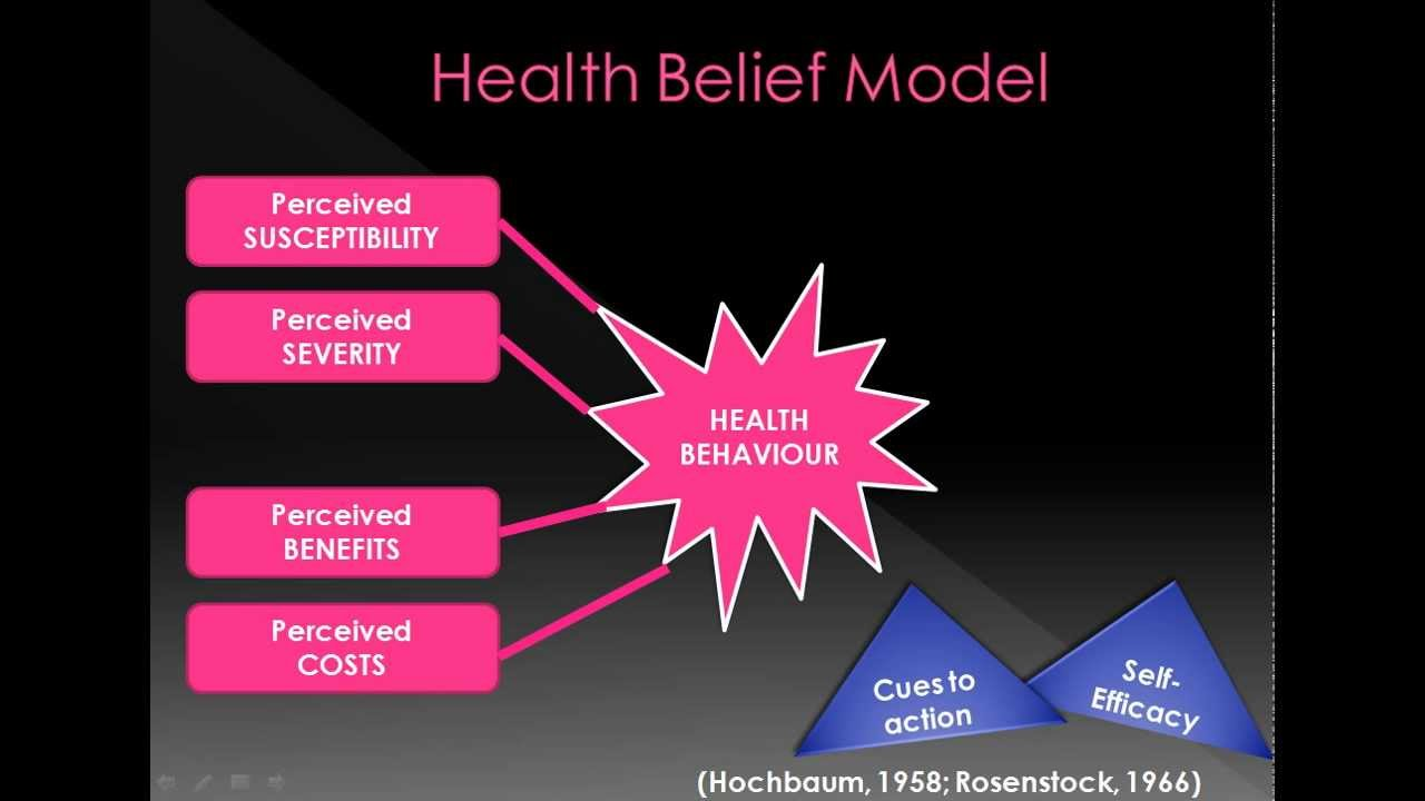Towards an Effective Health Interventions Design: An Extension of the Health Belief Model