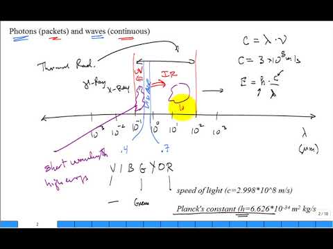 Thermal radiation processes 1