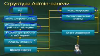 Создание движка. ADMIN панель 5.1