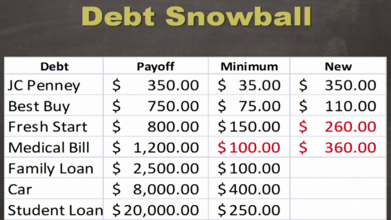 The Debt Snowball