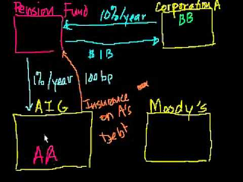 Khan Academy on Credit Default Swaps (CDS)
