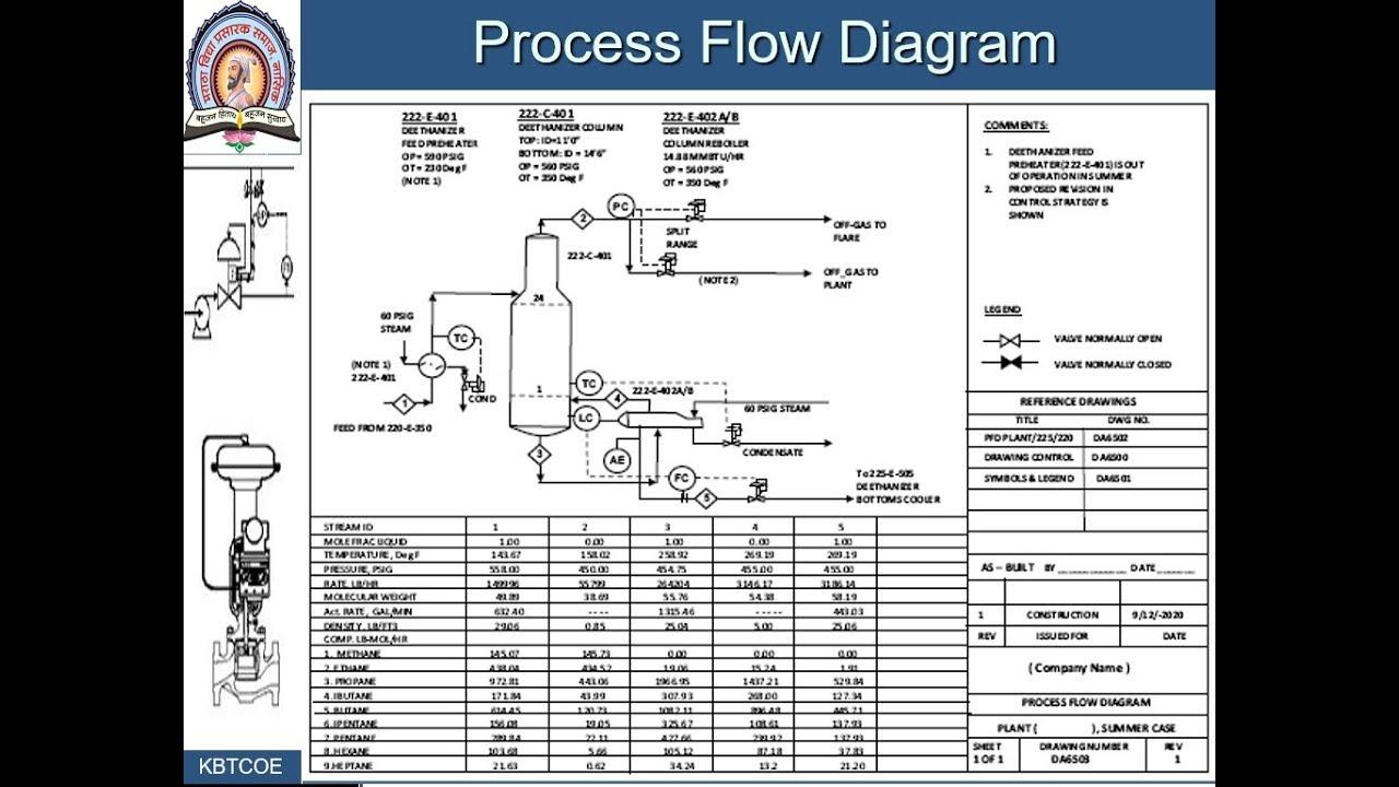 process loop components lec3 process flow diagram and piping and instrumentation diagram [ 1280 x 720 Pixel ]