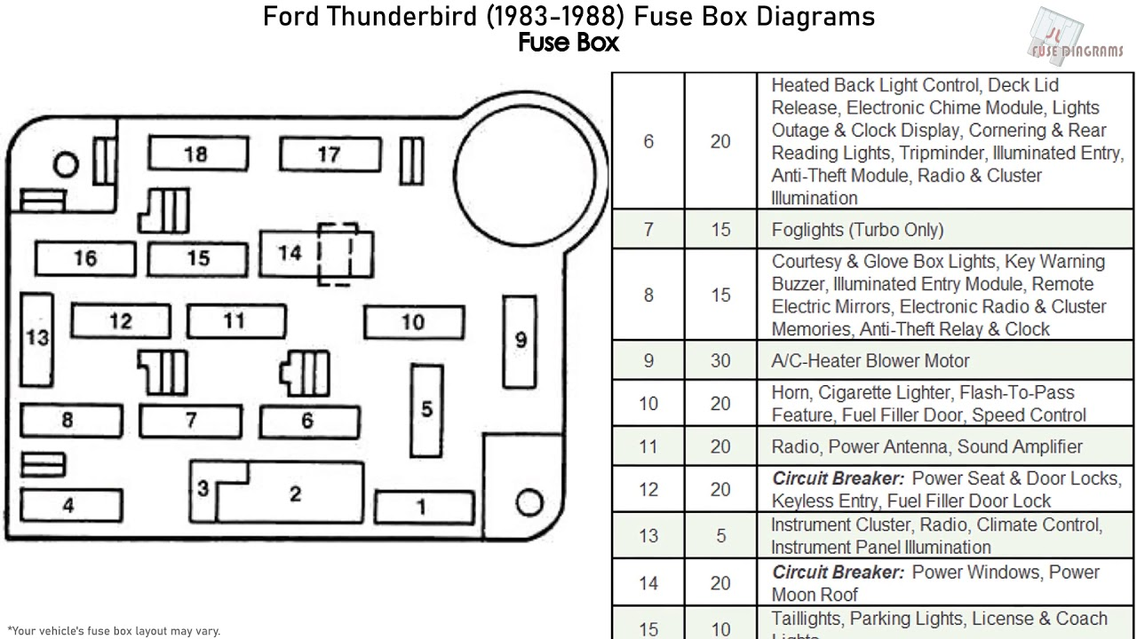 Ford Thunderbird (1983-1988) Fuse Box Diagrams - YouTubeYouTube