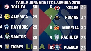 Resultados Y Tabla General Jornada 17 Liga MX Clausura 2018