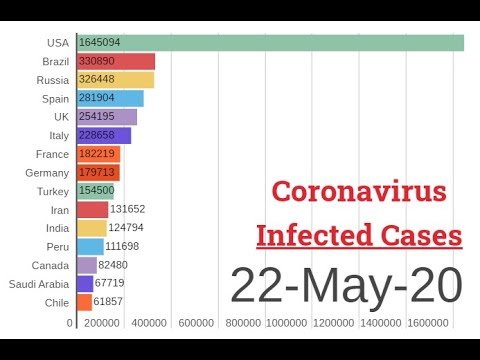 22-05-2020 | Visual Presentation of Coronavirus Covid 19 infected patients count cases | Race Chart