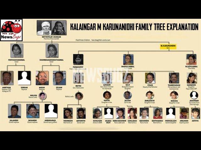 Kalaingar Karunanidhi Family Tree Wives, Children, Grandchildren Details (as of 2018)