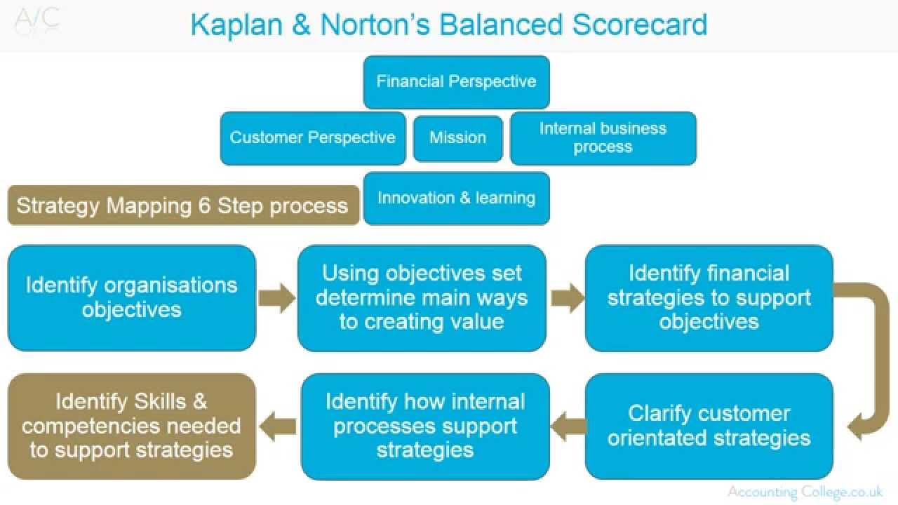 Balanced Scorecard - YouTube