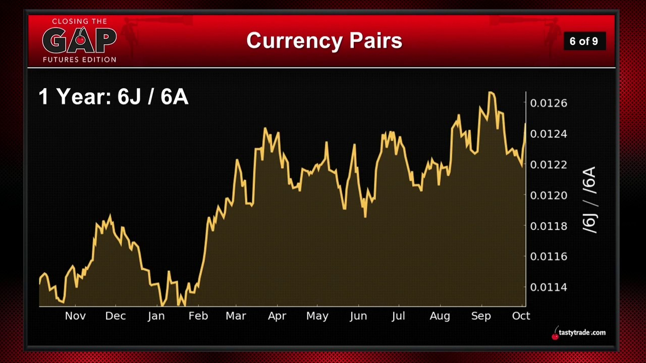 Forex Futures Trading Currencies As