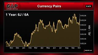 Forex Futures: Trading Currencies as Pairs | Closing the Gap: Futures Edition