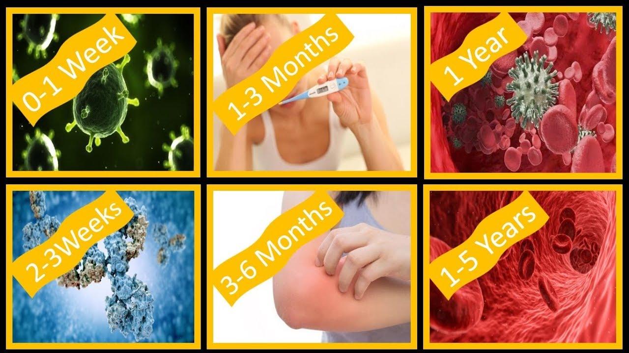 Hiv Symptoms After 1 Week