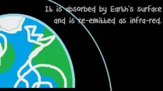 The Greenhouse Effect in 60 Seconds