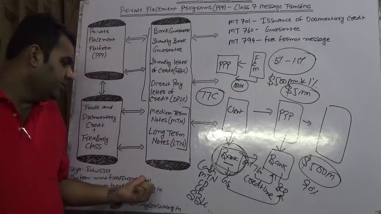 Private Placement Platform (PPP) - MT 760 (Credit Line)