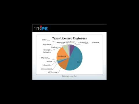 International Professional Engineering Licensure Models - Texas Recording